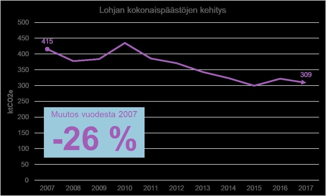 Lohjan khk-päästöjen kehitys vuosina 2007–2017.