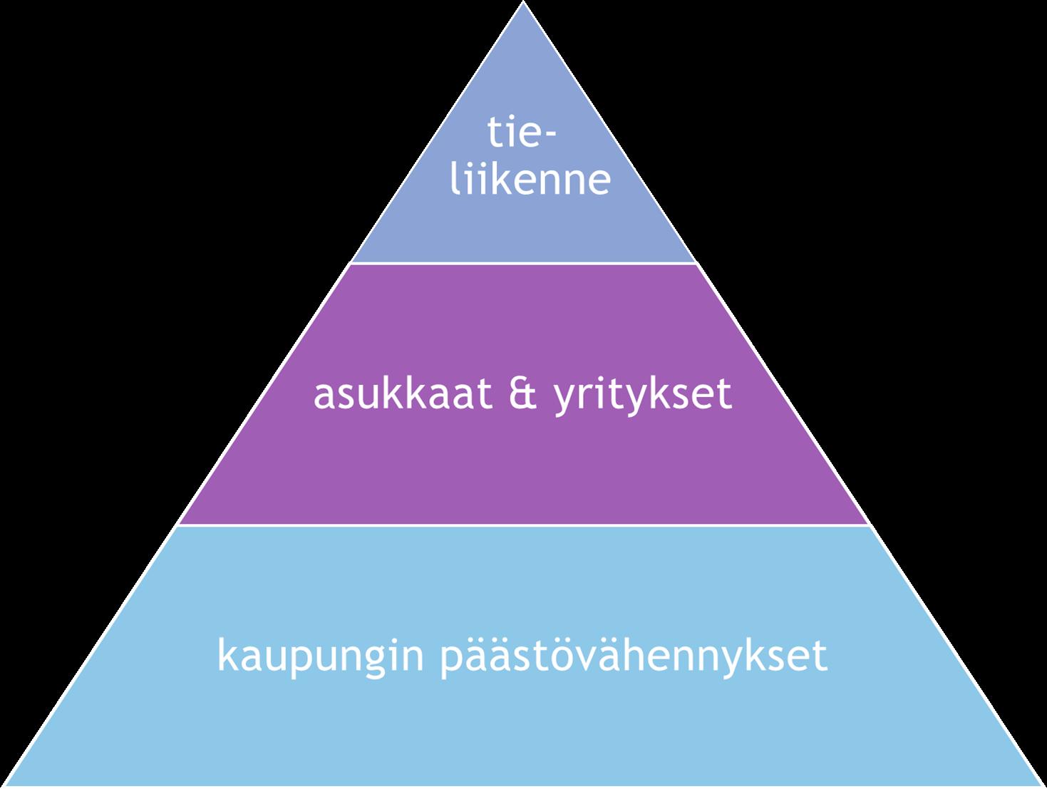 Hinku 2.0 -toimenpideohjelman toimintasuunnitelman kolmiportainen pyramidi ohjaa toiminnan kohdentamista.