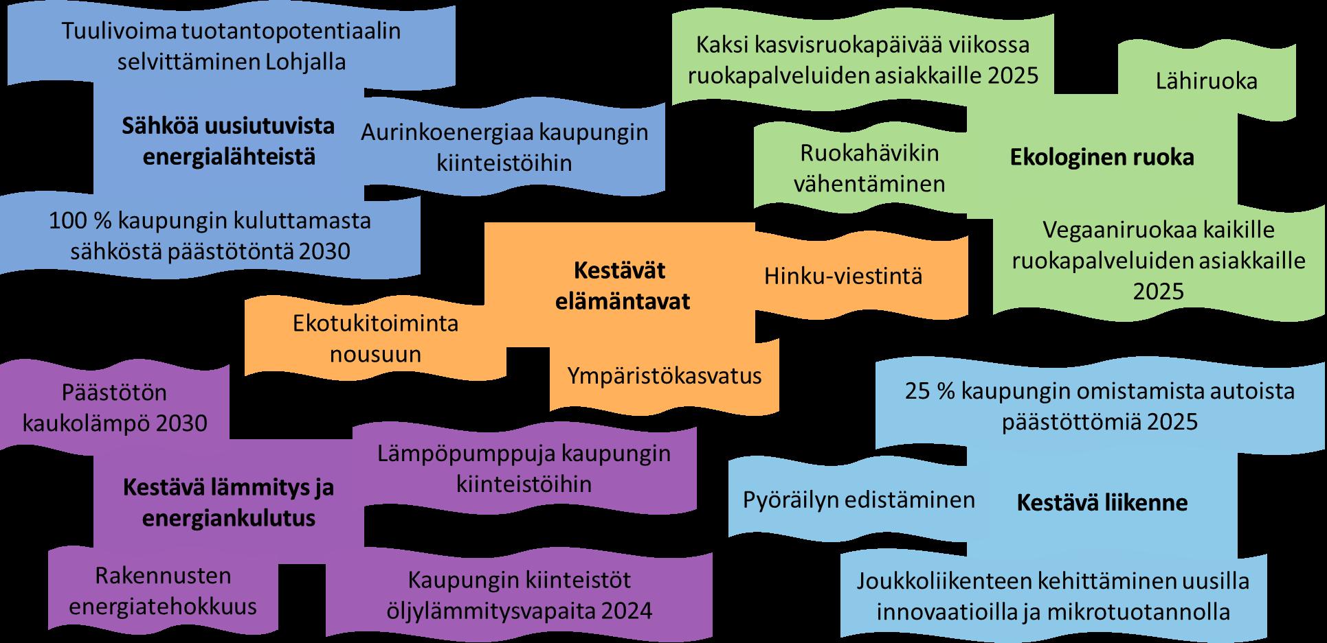 Lohjan kaupungin Hinku 2.0 -toimenpideohjelman painopisteet ja tavoitteet