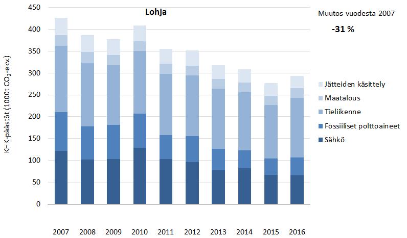 Päästökehitys Lohjalla 2007–2016
